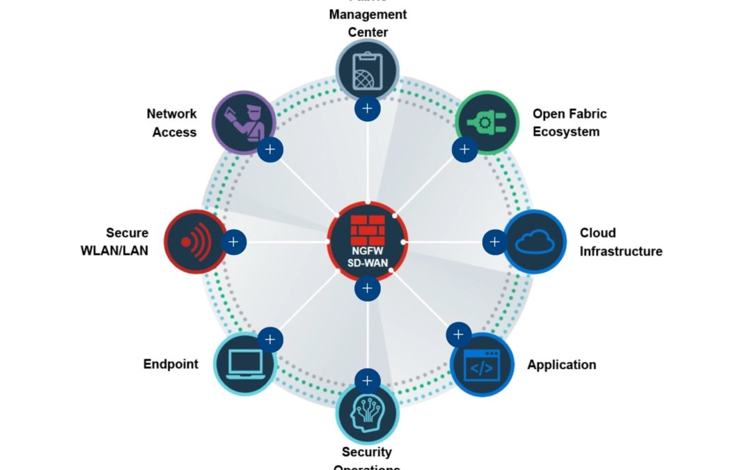 Fortinet Security Fabric – How it all fits together